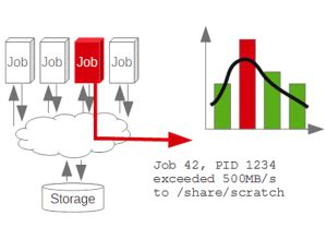 Load balancing in networking research papers